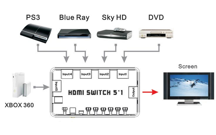 Mini hdmi switch 301 for connecting several hdmi devices to 1 display pasha4ur blog - Two hdmi monitors one port ...